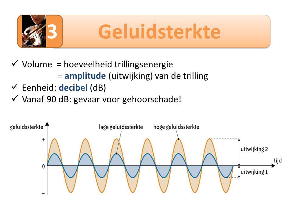 3 Geluidsterkte Volume = hoeveelheid trillingsenergie