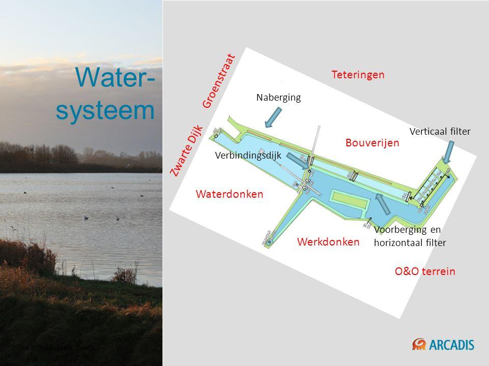 Water-systeem Groenstraat Teteringen Zwarte Dijk Bouverijen