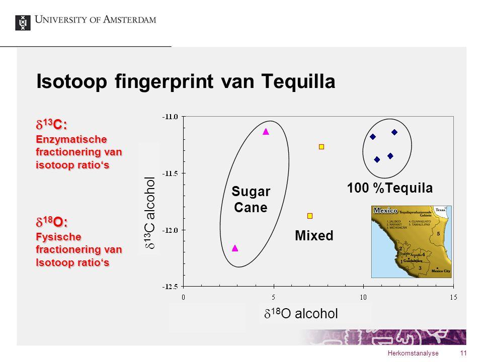 Isotoop fingerprint van Tequilla