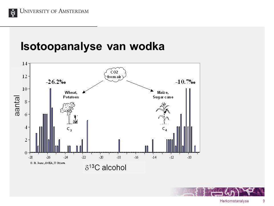 Isotoopanalyse van wodka