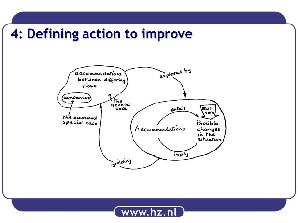 4: Defining action to improve