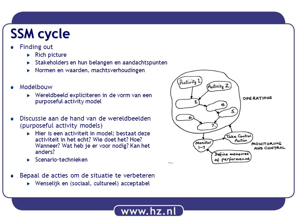 SSM cycle Finding out Modelbouw