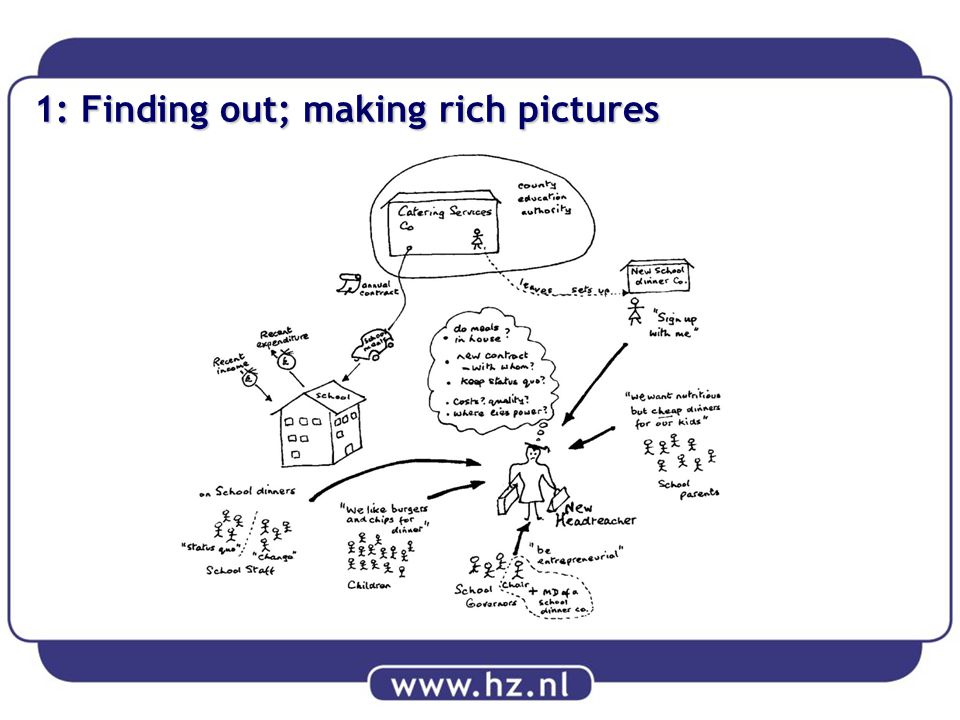 1: Finding out; making rich pictures