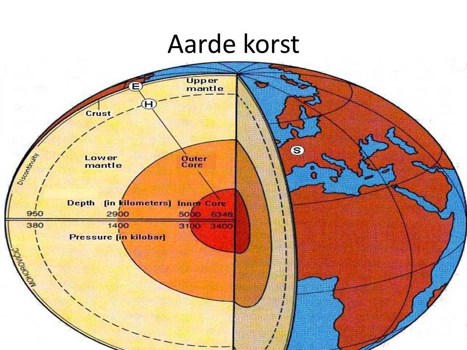 Aarde korst Schema van onze Aarde: korst is 80 KM dik = 1% van volume