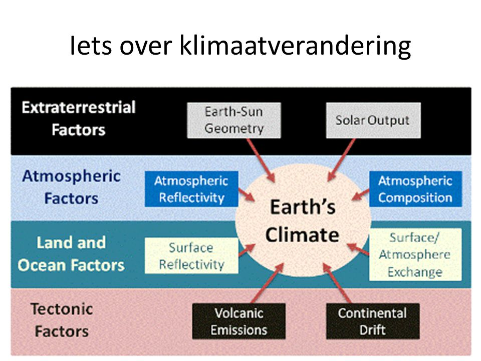 Iets over klimaatverandering