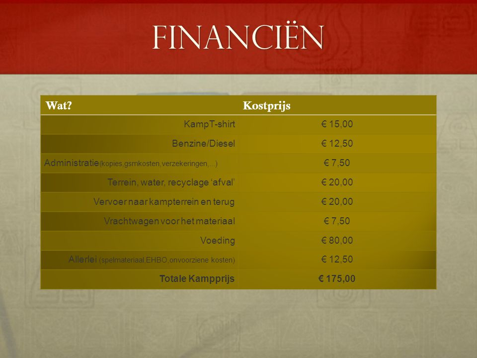 Financiën Wat Kostprijs KampT-shirt € 15,00 Benzine/Diesel € 12,50