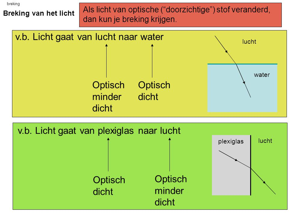 v.b. Licht gaat van lucht naar water