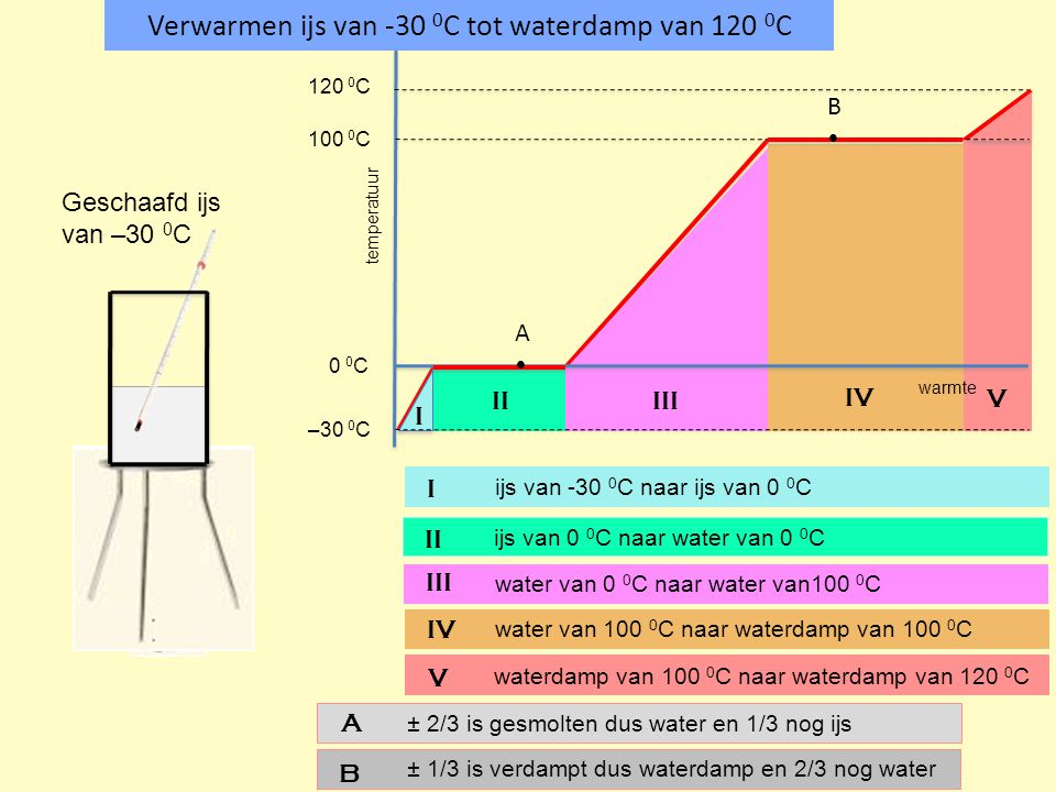 Verwarmen ijs van -30 0C tot waterdamp van 120 0C