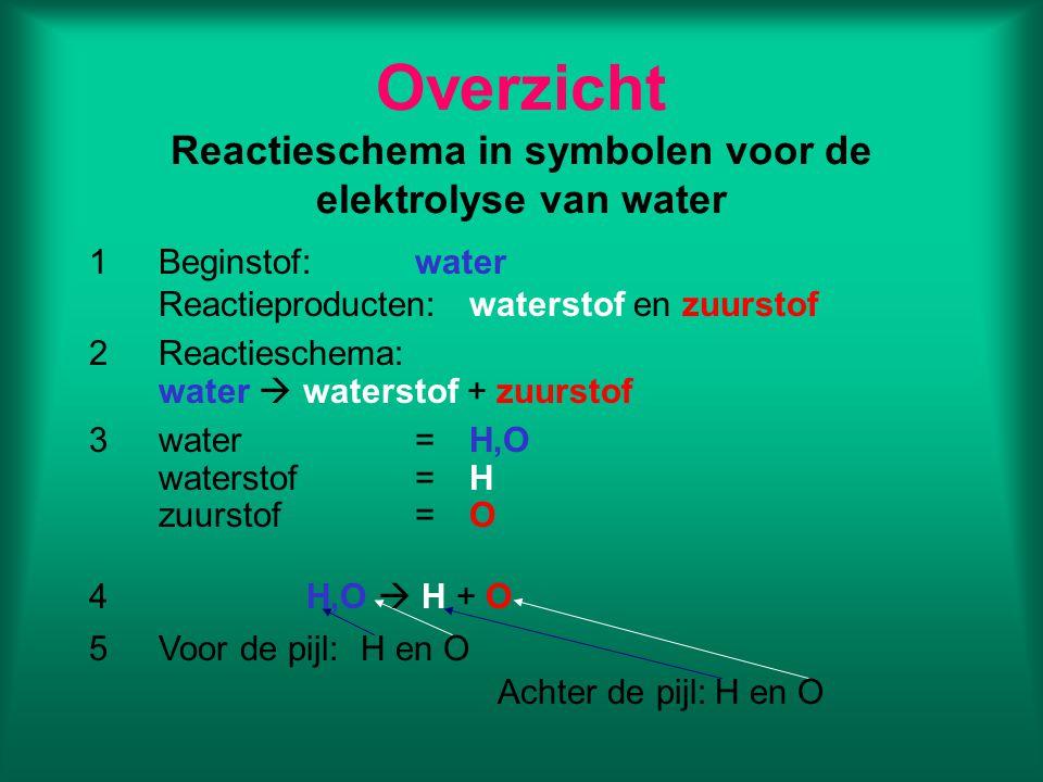 Overzicht Reactieschema in symbolen voor de elektrolyse van water
