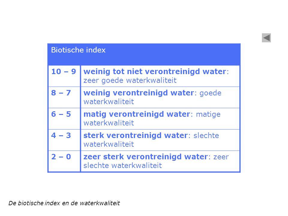 weinig tot niet verontreinigd water: zeer goede waterkwaliteit