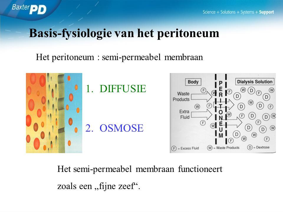Basis-fysiologie van het peritoneum