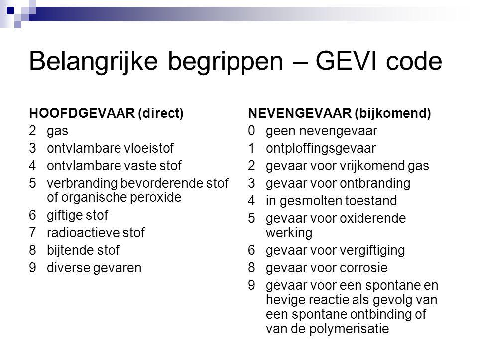 Belangrijke begrippen – GEVI code