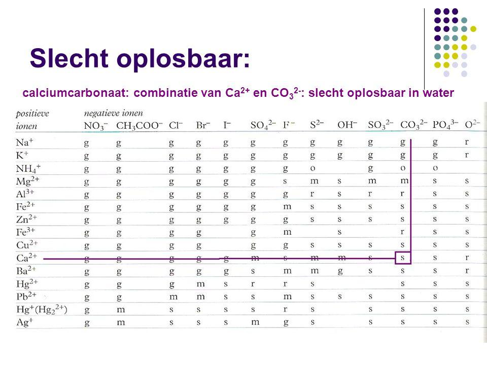 Slecht oplosbaar: calciumcarbonaat: combinatie van Ca2+ en CO32-: slecht oplosbaar in water