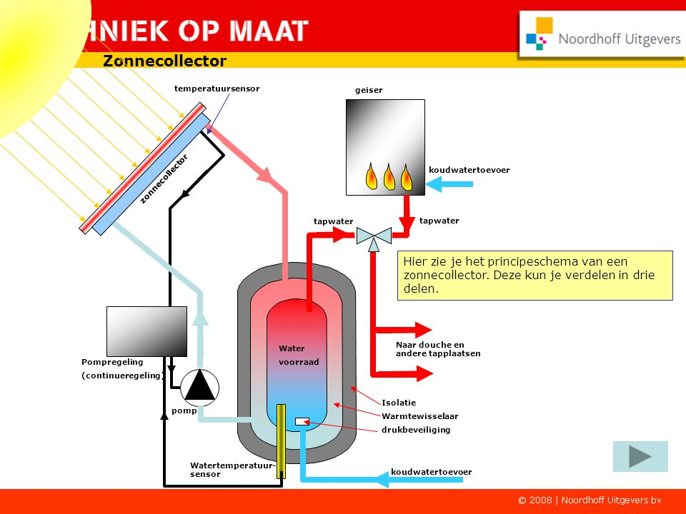 Zonnecollector temperatuursensor. geiser. zonnecollector. koudwatertoevoer. tapwater. tapwater.