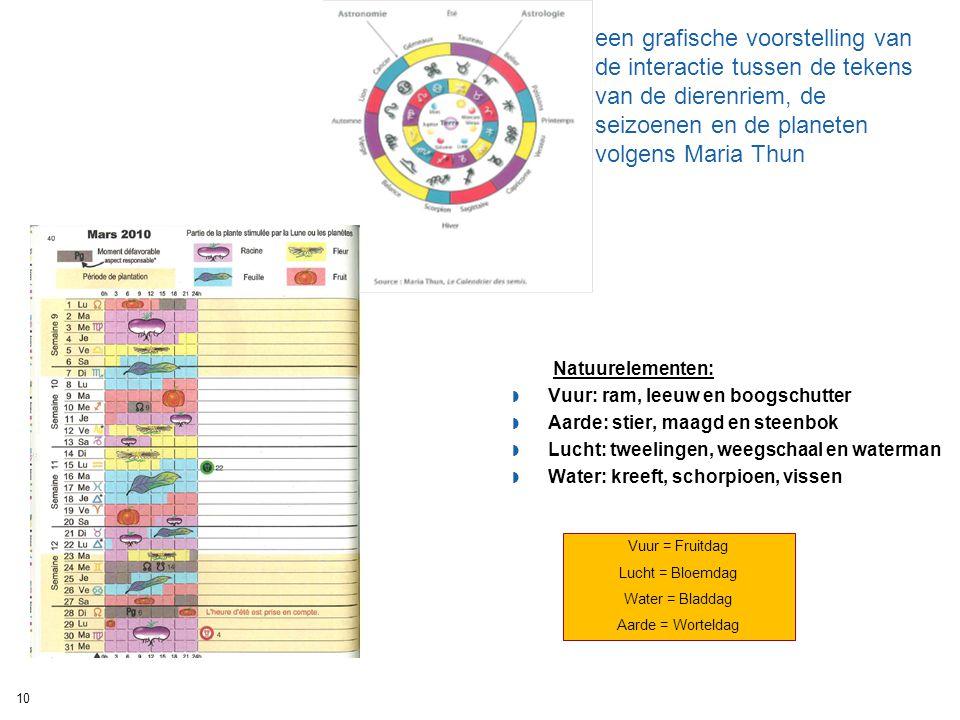 een grafische voorstelling van de interactie tussen de tekens van de dierenriem, de seizoenen en de planeten volgens Maria Thun