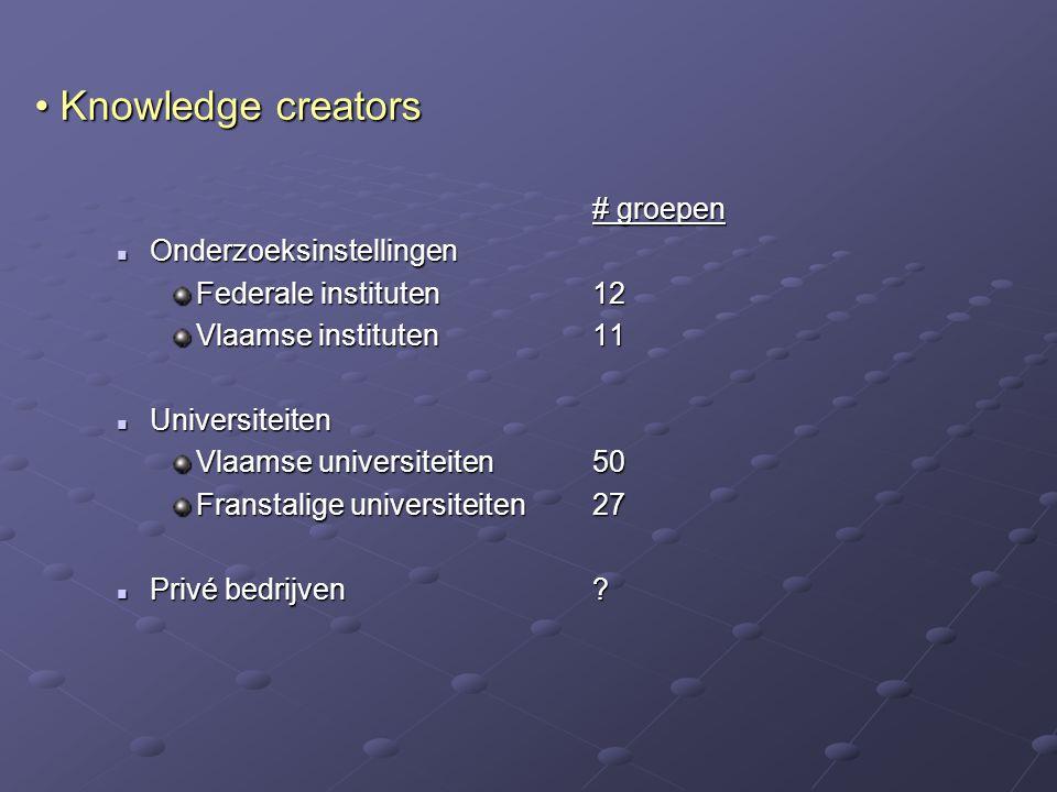 Knowledge creators # groepen Onderzoeksinstellingen