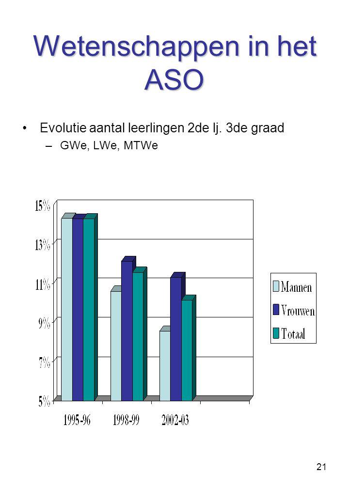Wetenschappen in het ASO