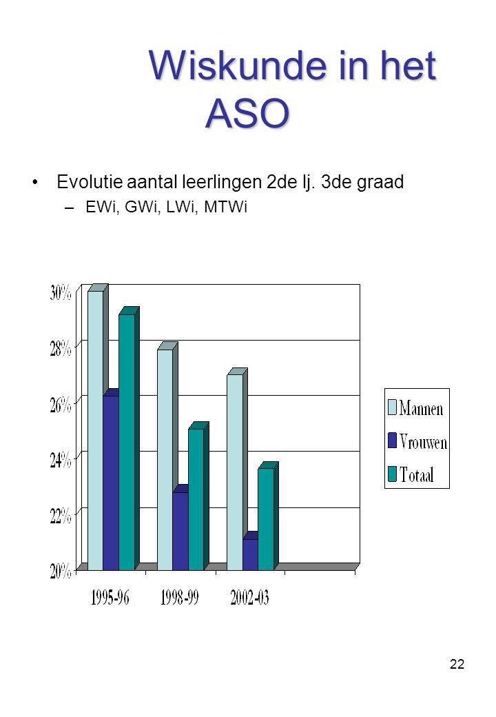 Wiskunde in het ASO Evolutie aantal leerlingen 2de lj. 3de graad