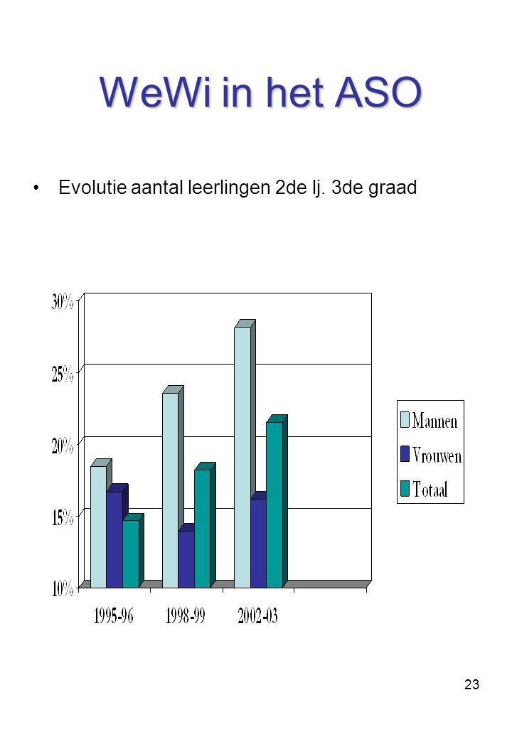 WeWi in het ASO Evolutie aantal leerlingen 2de lj. 3de graad