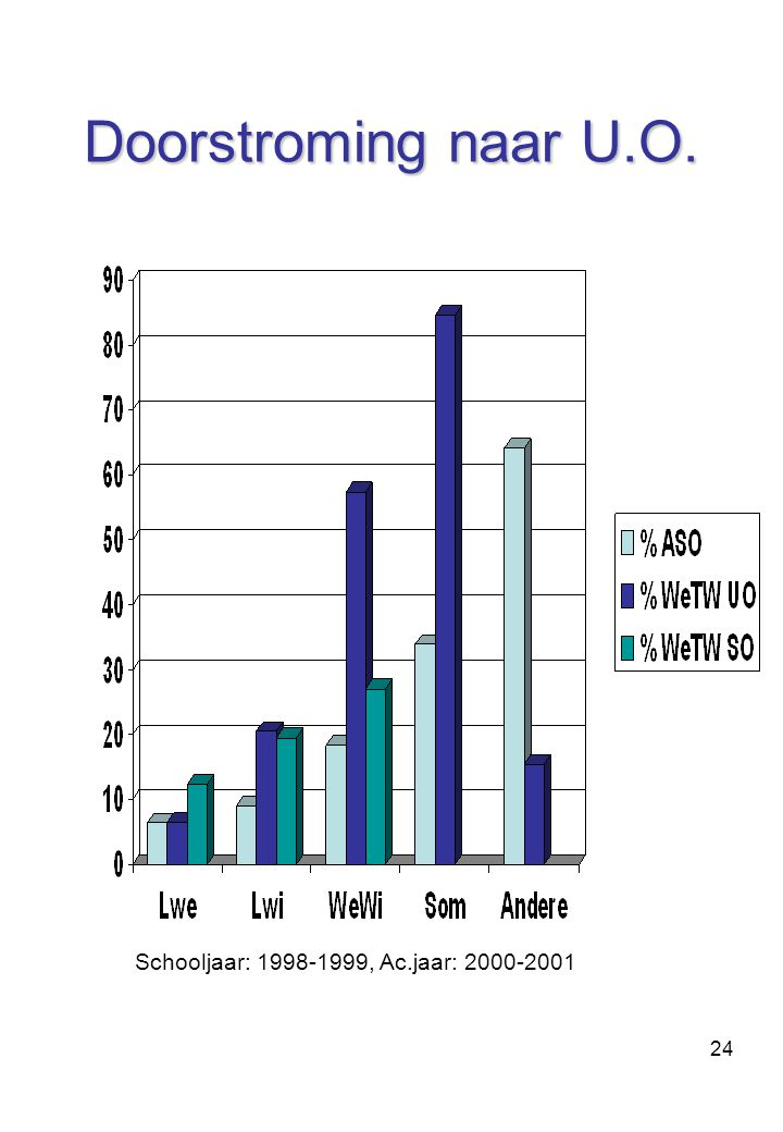 Doorstroming naar U.O. Schooljaar: 1998-1999, Ac.jaar: 2000-2001