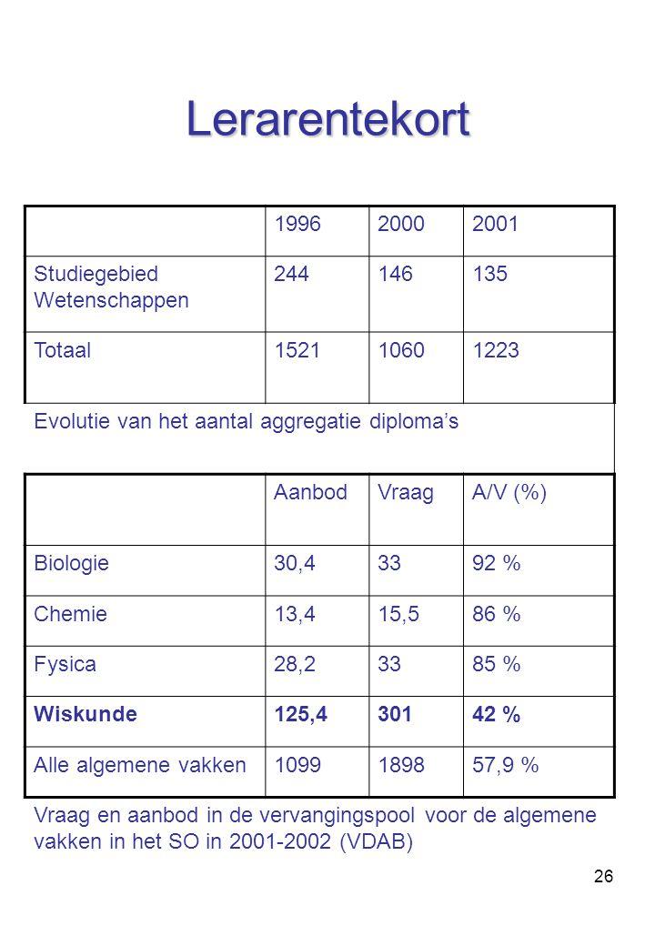Lerarentekort 1996 2000 2001 Studiegebied Wetenschappen 244 146 135