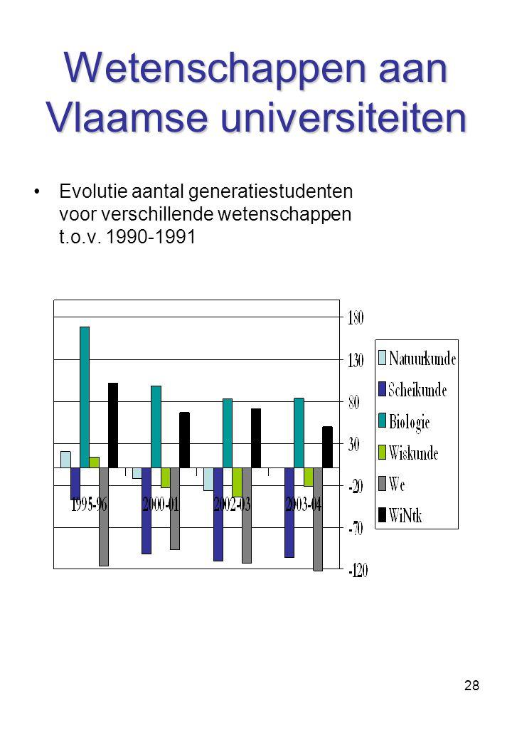 Wetenschappen aan Vlaamse universiteiten
