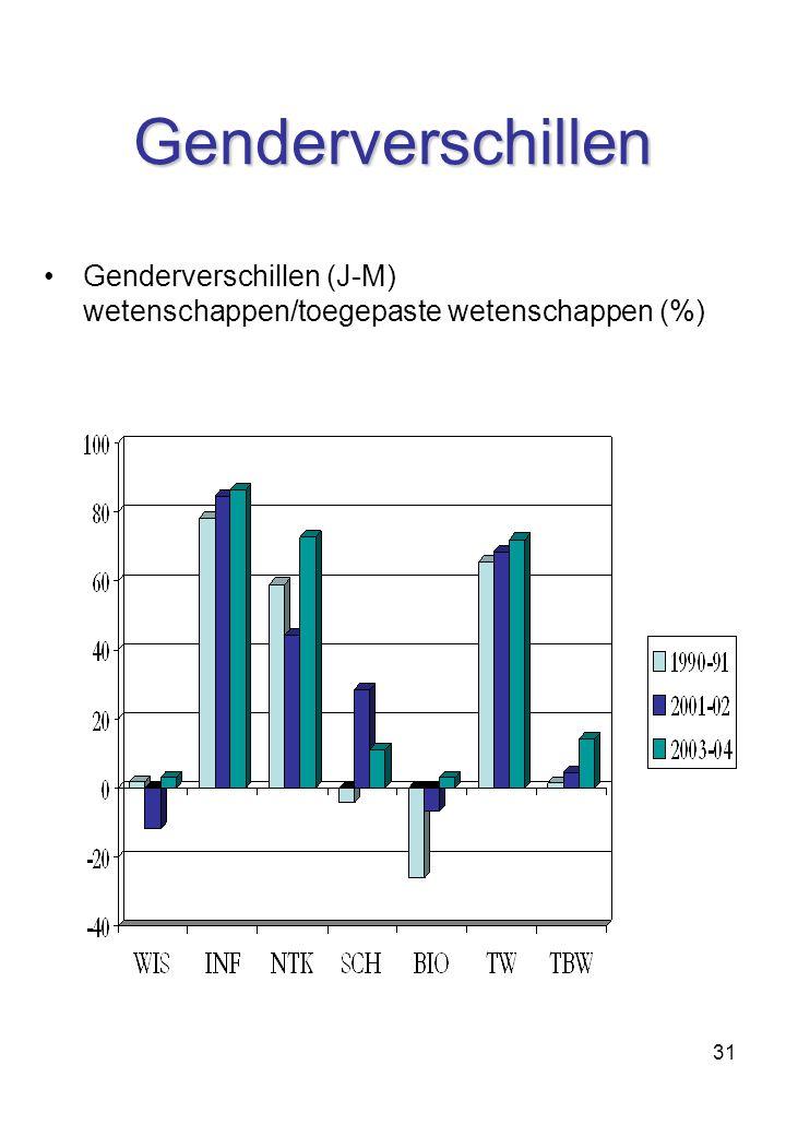 Genderverschillen Genderverschillen (J-M) wetenschappen/toegepaste wetenschappen (%)