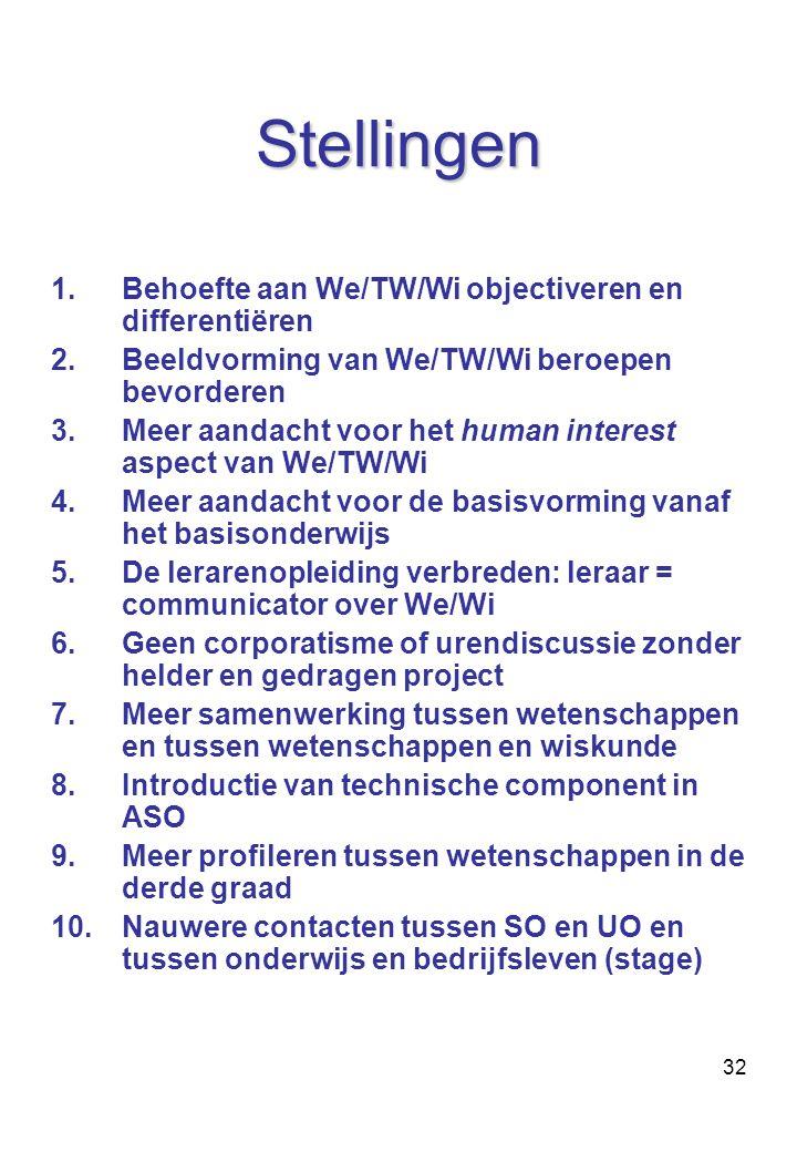 Stellingen Behoefte aan We/TW/Wi objectiveren en differentiëren