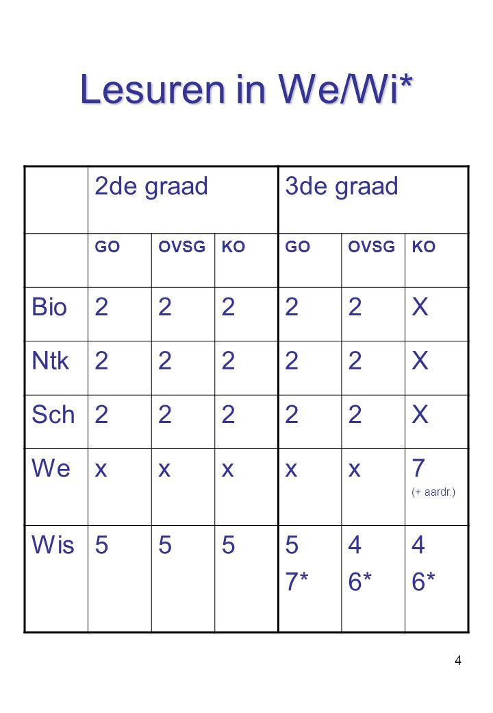 Lesuren in We/Wi* 2de graad 3de graad Bio 2 X Ntk Sch We x 7 Wis 5 7*