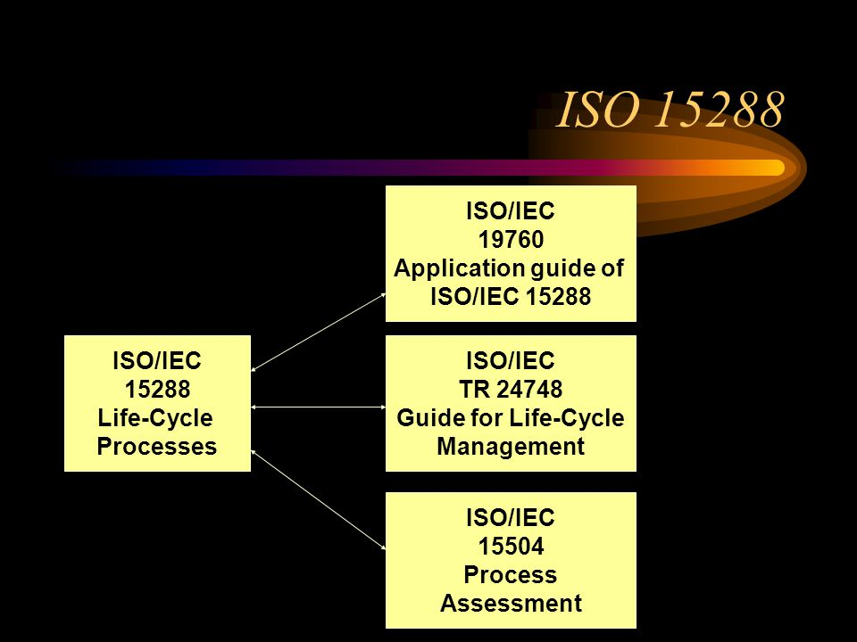 ISO 15288 ISO/IEC 19760 Application guide of ISO/IEC 15288 ISO/IEC