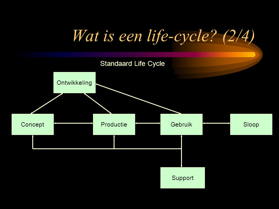 Wat is een life-cycle (2/4)