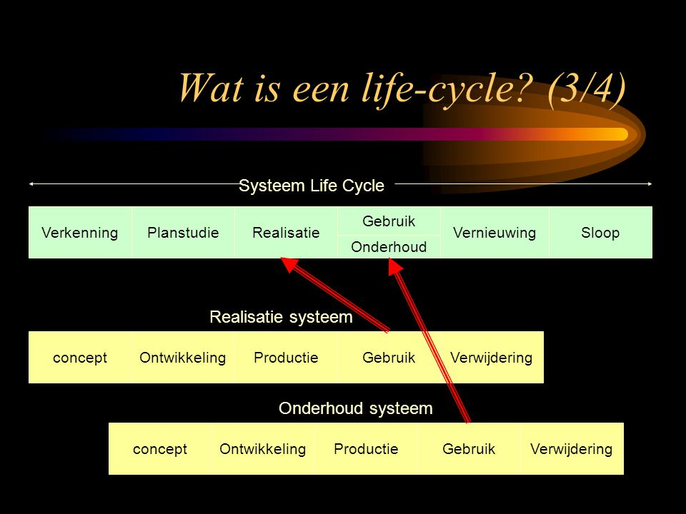 Wat is een life-cycle (3/4)