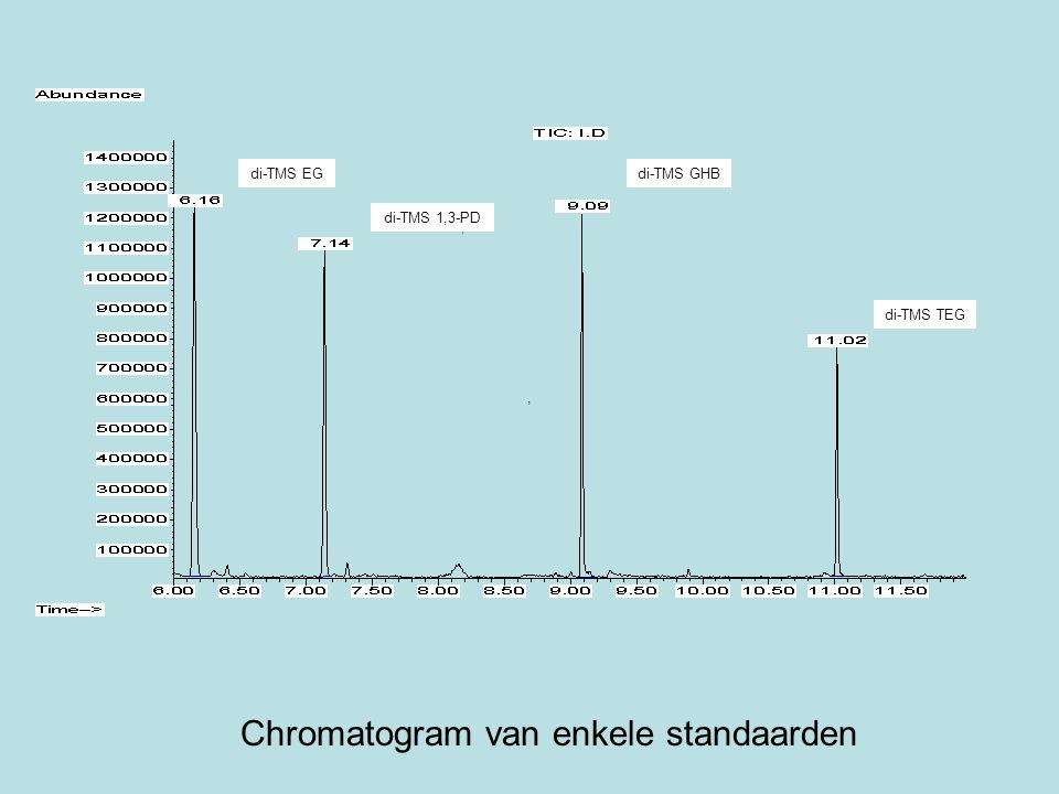 Chromatogram van enkele standaarden