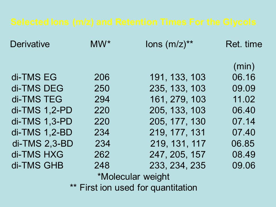 Selected Ions (m/z) and Retention Times For the Glycols