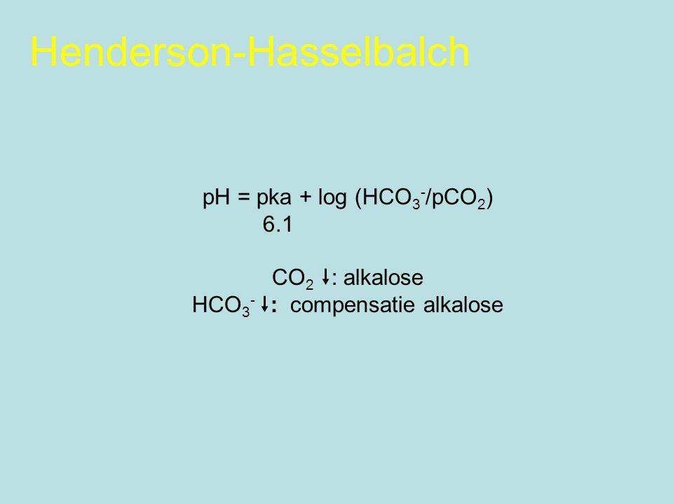 Henderson-Hasselbalch