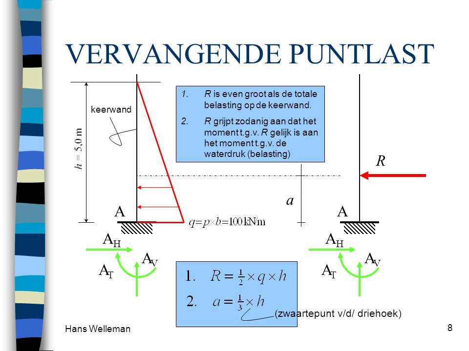 VERVANGENDE PUNTLAST A AH AV AT R a A AH AV AT h = 5,0 m