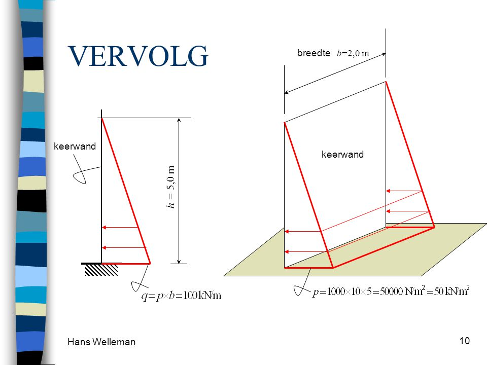 VERVOLG breedte b=2,0 m keerwand keerwand h = 5,0 m Hans Welleman