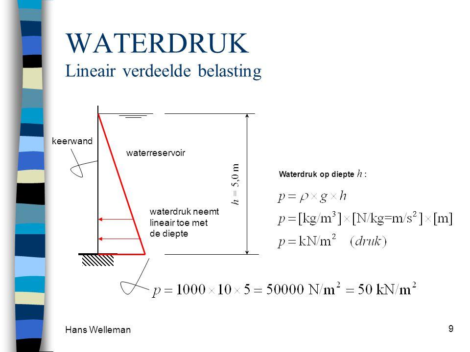WATERDRUK Lineair verdeelde belasting