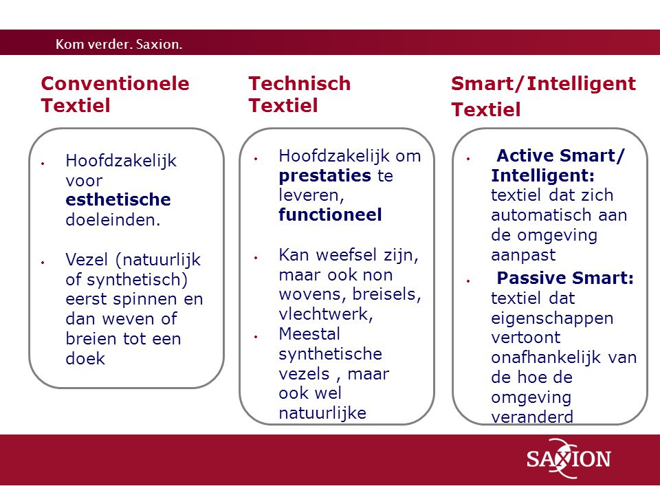6 Conventionele Textiel Technisch Textiel Smart/Intelligent Textiel
