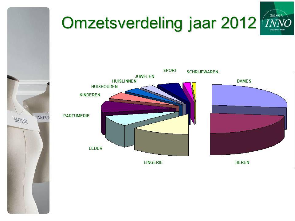 Omzetsverdeling jaar 2012 SPORT SCHRIJFWAREN. JUWELEN HUISLINNEN DAMES