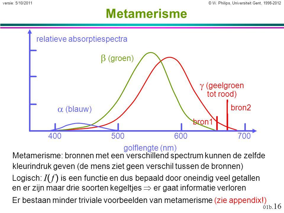 Metamerisme b (groen) g (geelgroen  (blauw)