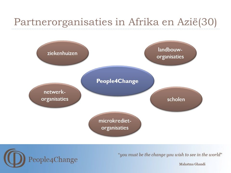 Partnerorganisaties in Afrika en Azië(30)