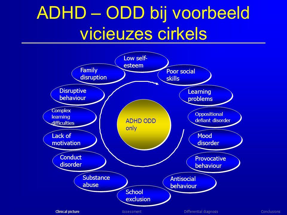 ADHD – ODD bij voorbeeld vicieuzes cirkels