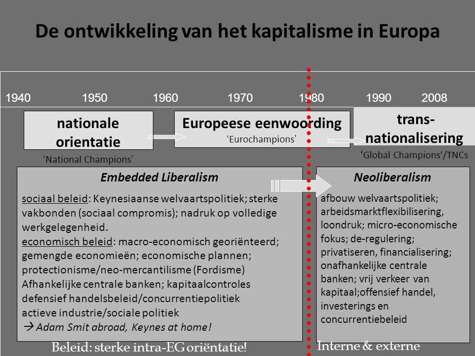 De ontwikkeling van het kapitalisme in Europa