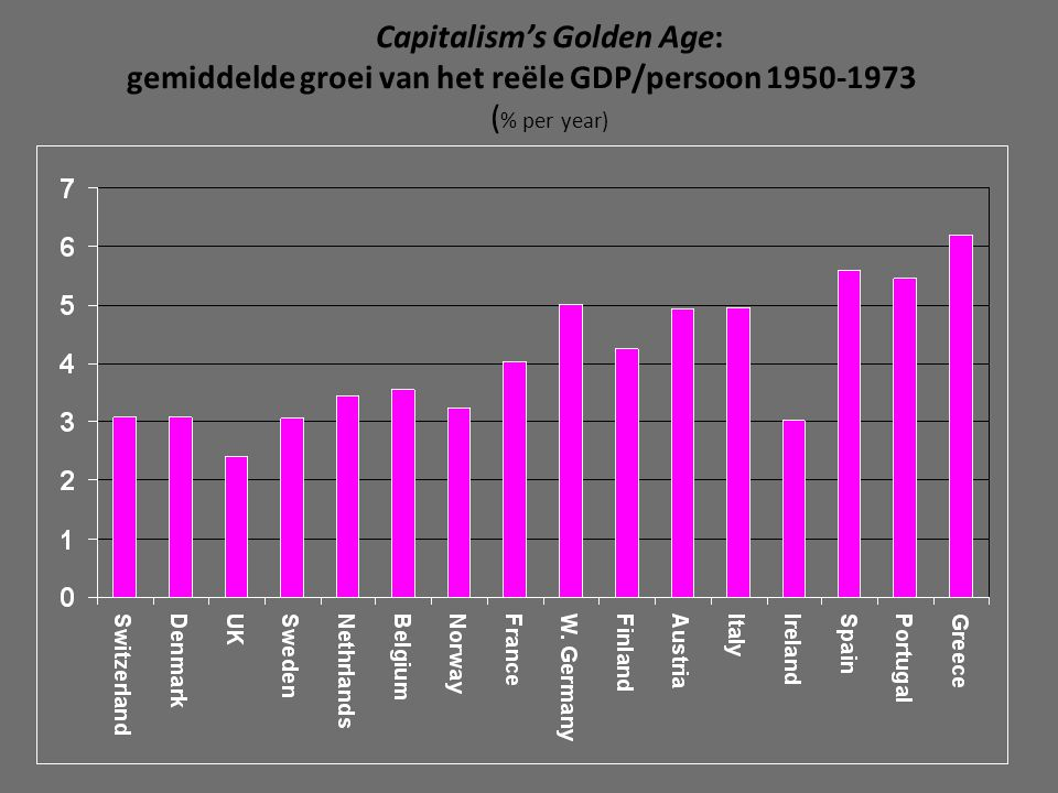 Capitalism's Golden Age: gemiddelde groei van het reële GDP/persoon 1950-1973 (% per year)