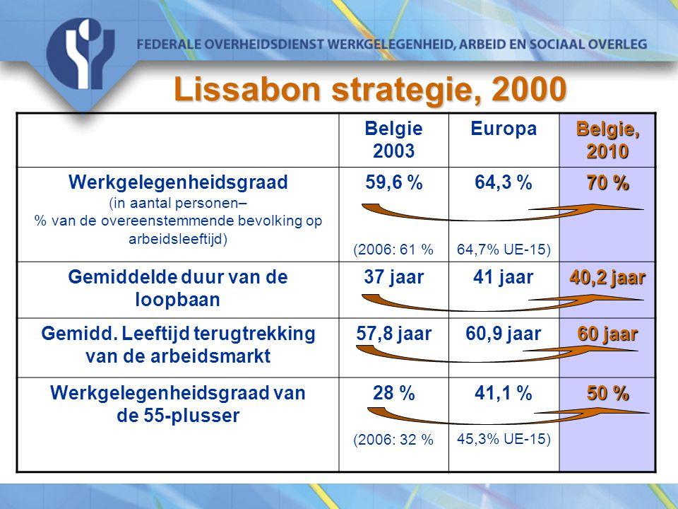 Lissabon strategie, 2000 Belgie 2003 Europa Belgie, 2010