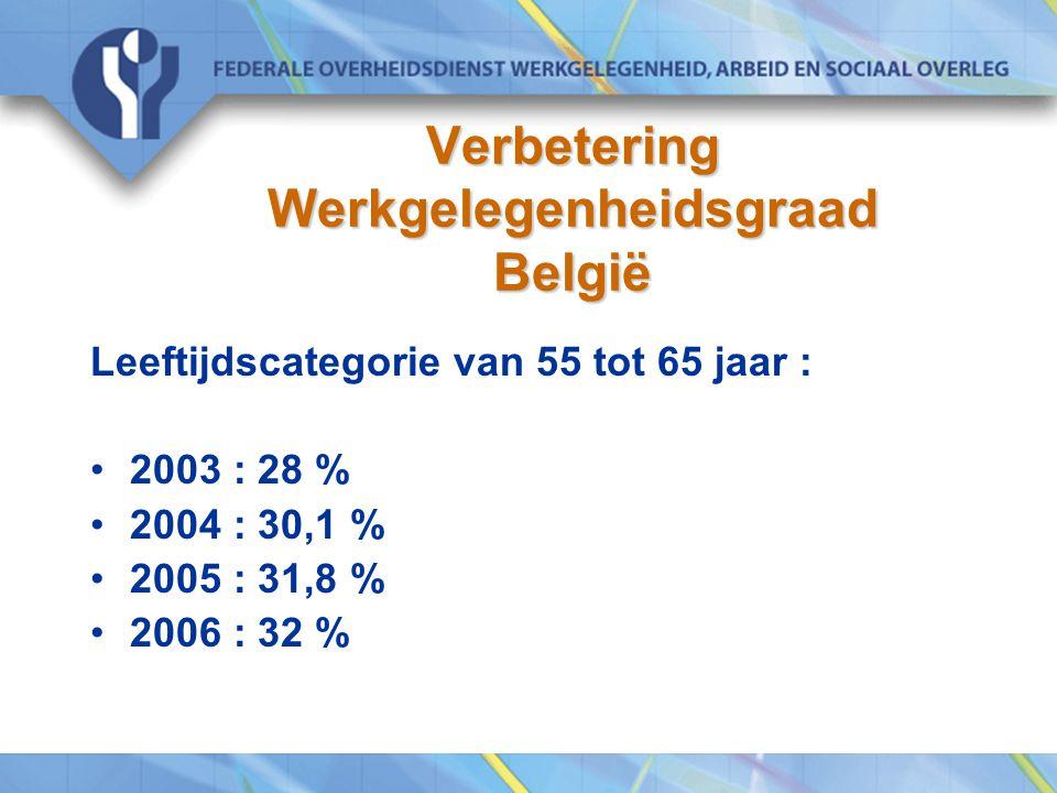 Verbetering Werkgelegenheidsgraad België
