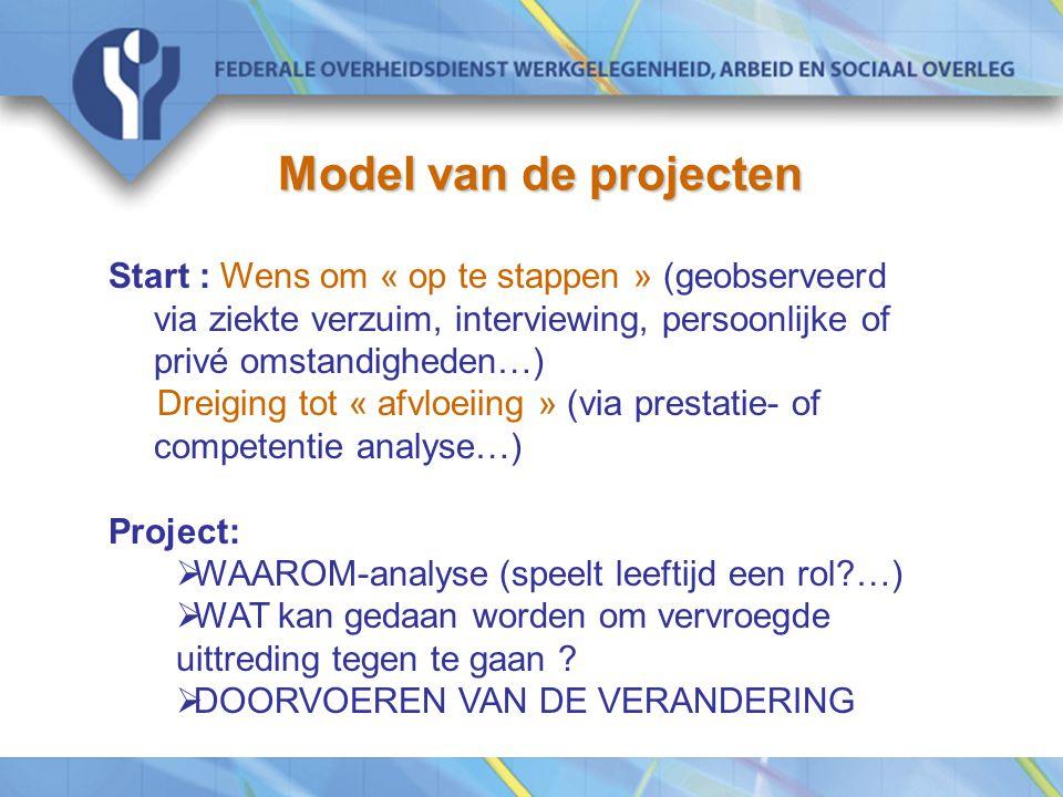 Model van de projecten Start : Wens om « op te stappen » (geobserveerd via ziekte verzuim, interviewing, persoonlijke of privé omstandigheden…)