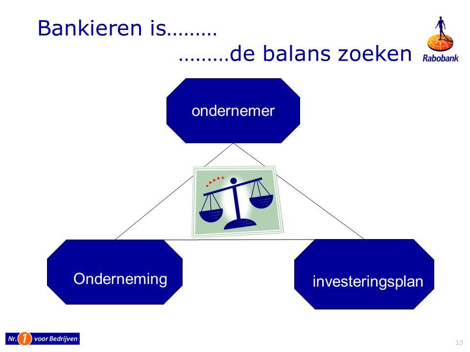 Bankieren is……… ………de balans zoeken