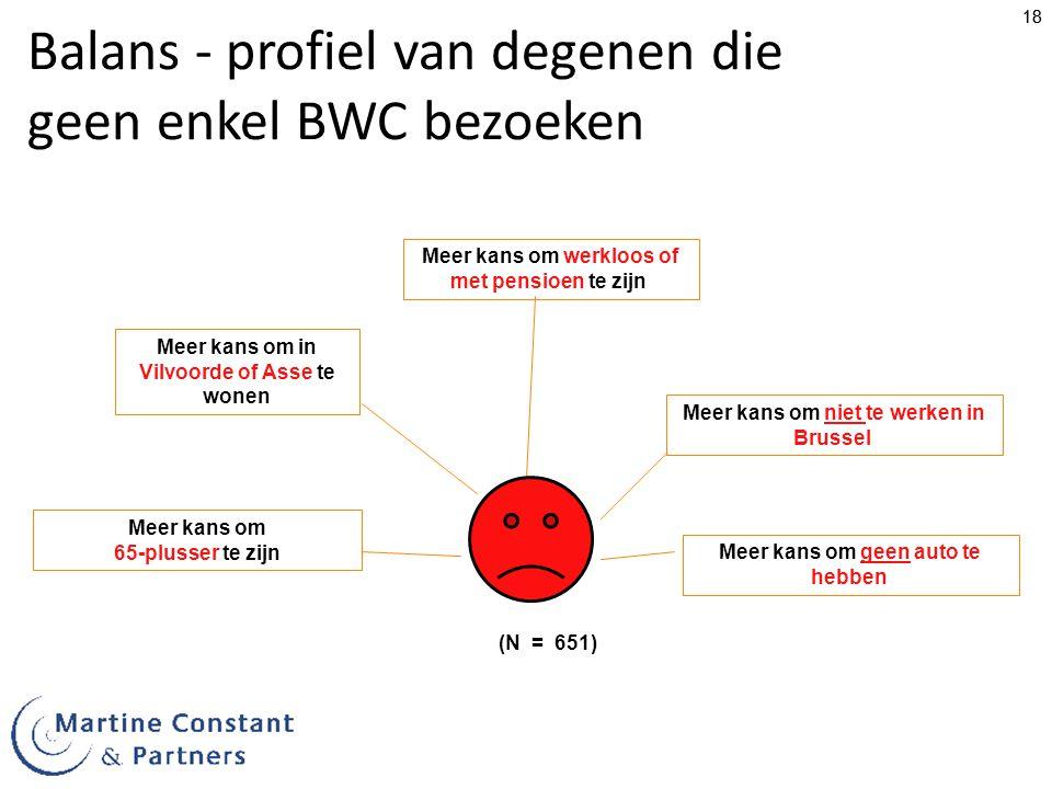 Balans - profiel van degenen die geen enkel BWC bezoeken